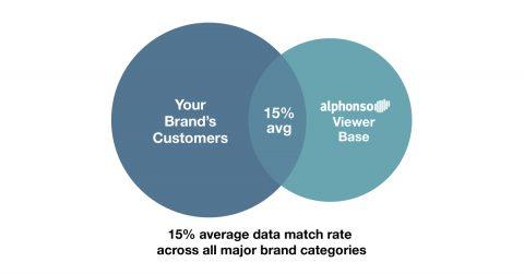 data match rates